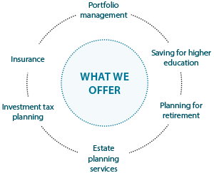 What we offer: Portfolio Management, Insurance, Investment tax planning, Estate planning services, saving for higher education, planning for retirement.